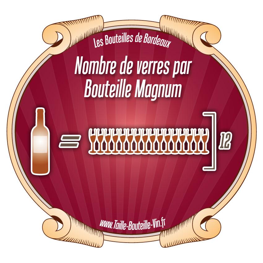 Bouteille de vin combien de verre - Combien de bouteille de champagne par personne ...