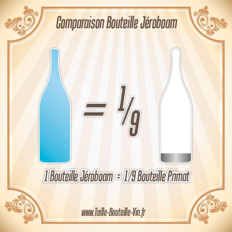jeroboam comparaison d 39 une bouteille jeroboam et primat. Black Bedroom Furniture Sets. Home Design Ideas