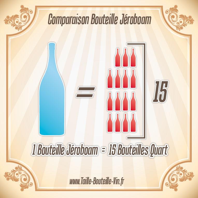 jeroboam comparaison d 39 une bouteille jeroboam et quart. Black Bedroom Furniture Sets. Home Design Ideas