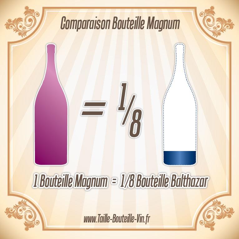 magnum comparaison d 39 une bouteille magnum et balthazar. Black Bedroom Furniture Sets. Home Design Ideas
