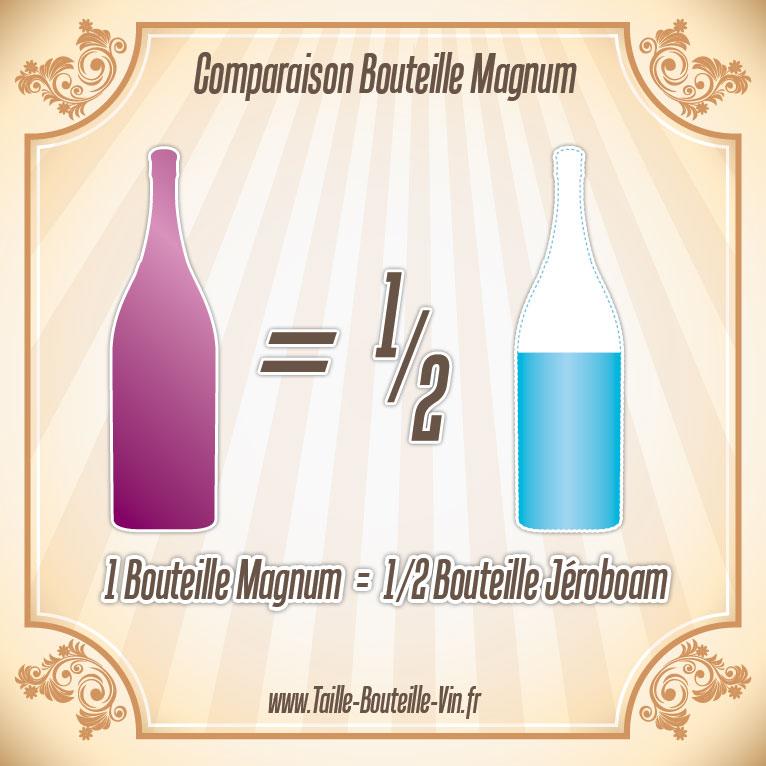 magnum comparaison d 39 une bouteille magnum et jeroboam. Black Bedroom Furniture Sets. Home Design Ideas
