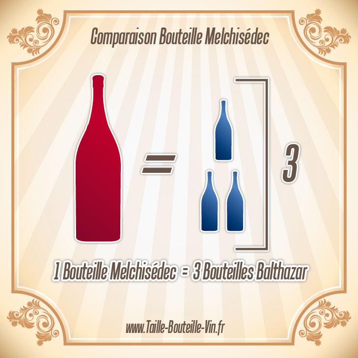 melchisedec comparaison d 39 une bouteille melchisedec et balthazar. Black Bedroom Furniture Sets. Home Design Ideas
