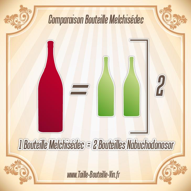 melchisedec comparaison d 39 une bouteille melchisedec et nabuchodonosor. Black Bedroom Furniture Sets. Home Design Ideas