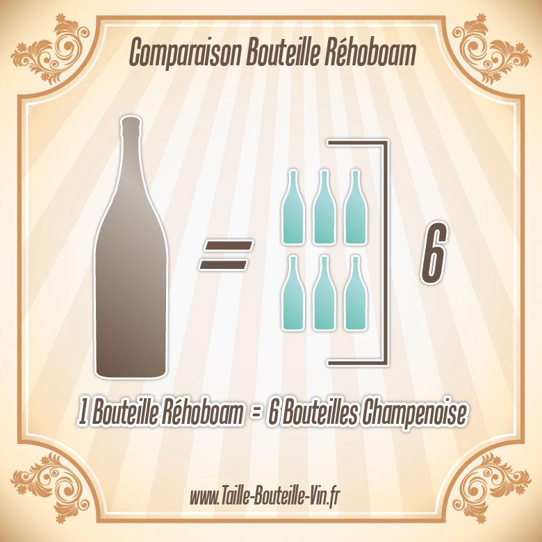 rehoboam comparaison d 39 une bouteille rehoboam et champenoise. Black Bedroom Furniture Sets. Home Design Ideas