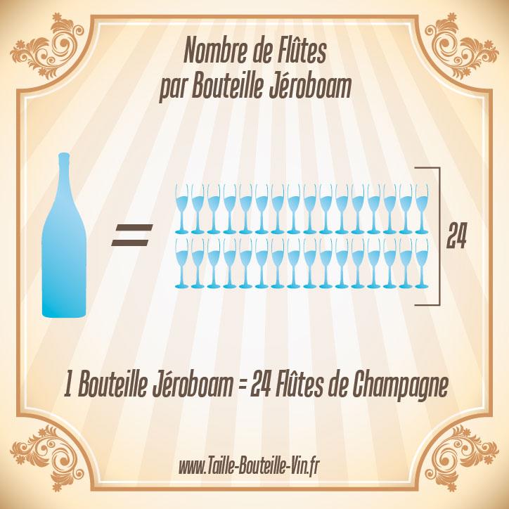 Jeroboam tout sur la bouteille de champagne jeroboam - Combien de coupe dans une bouteille de champagne ...