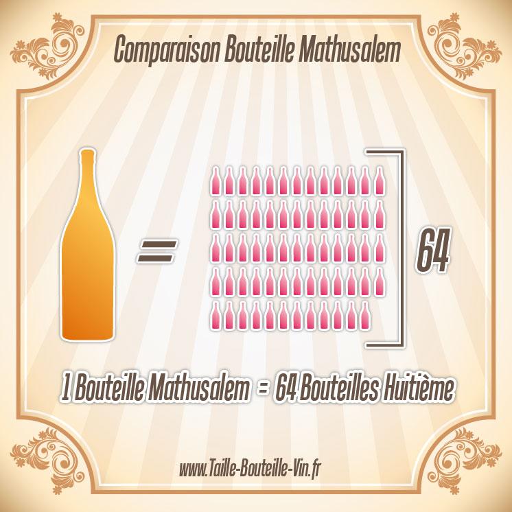 Mathusalem tout sur la bouteille de champagne mathusalem - Diametre bouteille de vin ...