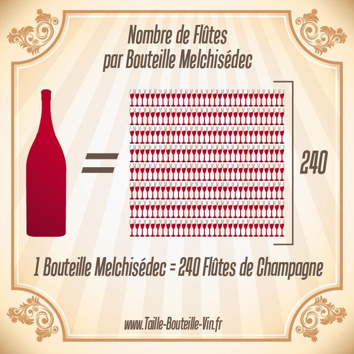 Melchisedec tout sur la bouteille de champagne melchisedec - Combien de coupe dans une bouteille de champagne ...