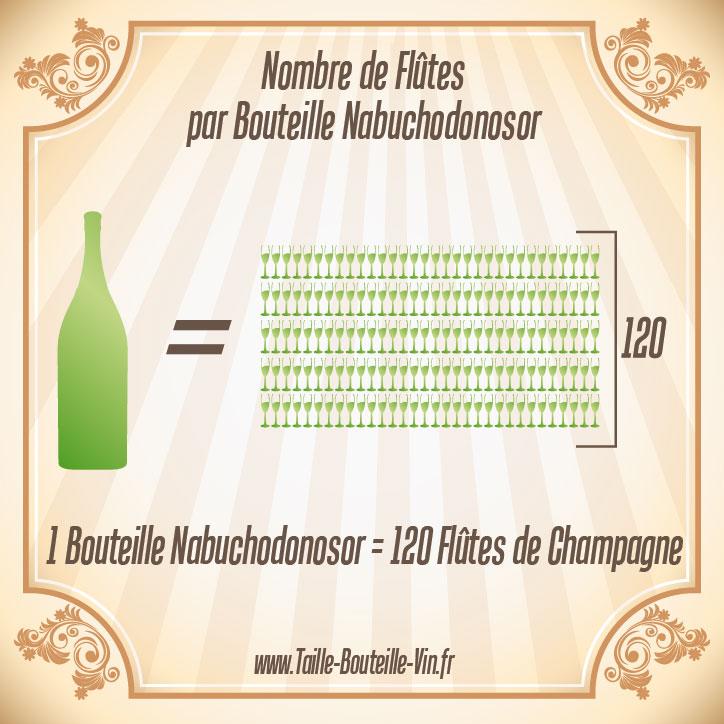 Nabuchodonosor tout sur la bouteille de champagne nabuchodonosor - Combien de coupe dans une bouteille de champagne ...