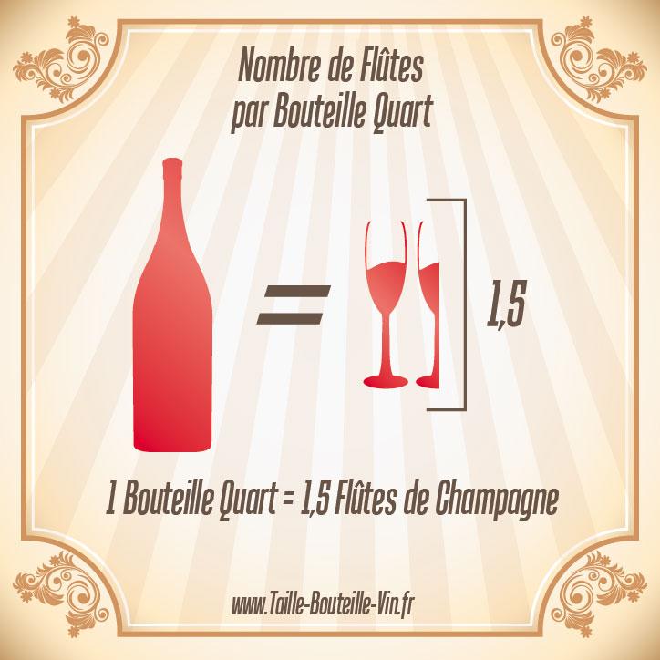 Quart tout sur la bouteille de champagne quart - Combien de coupe dans une bouteille de champagne ...