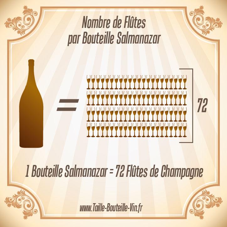 Salmanazar tout sur la bouteille de champagne salmanazar - Combien de coupe dans une bouteille de champagne ...