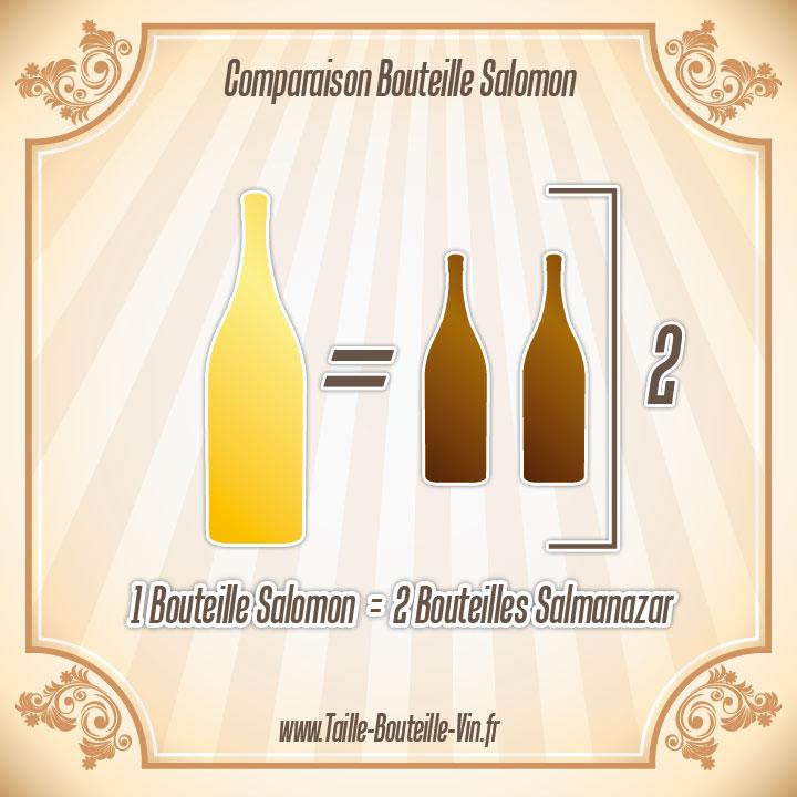 Salomon tout sur la bouteille de champagne salomon - Combien de coupe dans une bouteille de champagne ...